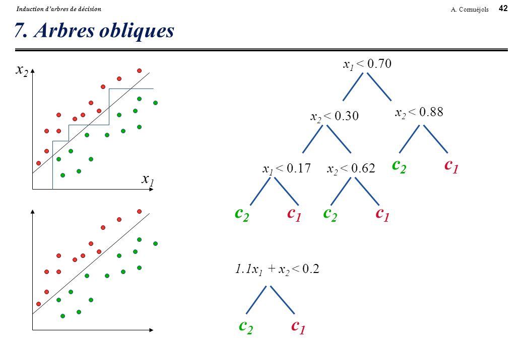42 A. Cornuéjols Induction darbres de décision 7. Arbres obliques x2x2 x1x1 x 1 < 0.70 x 2 < 0.30 x 2 < 0.88 1.1x 1 + x 2 < 0.2 x 2 < 0.62 c1c1 c2c2 c