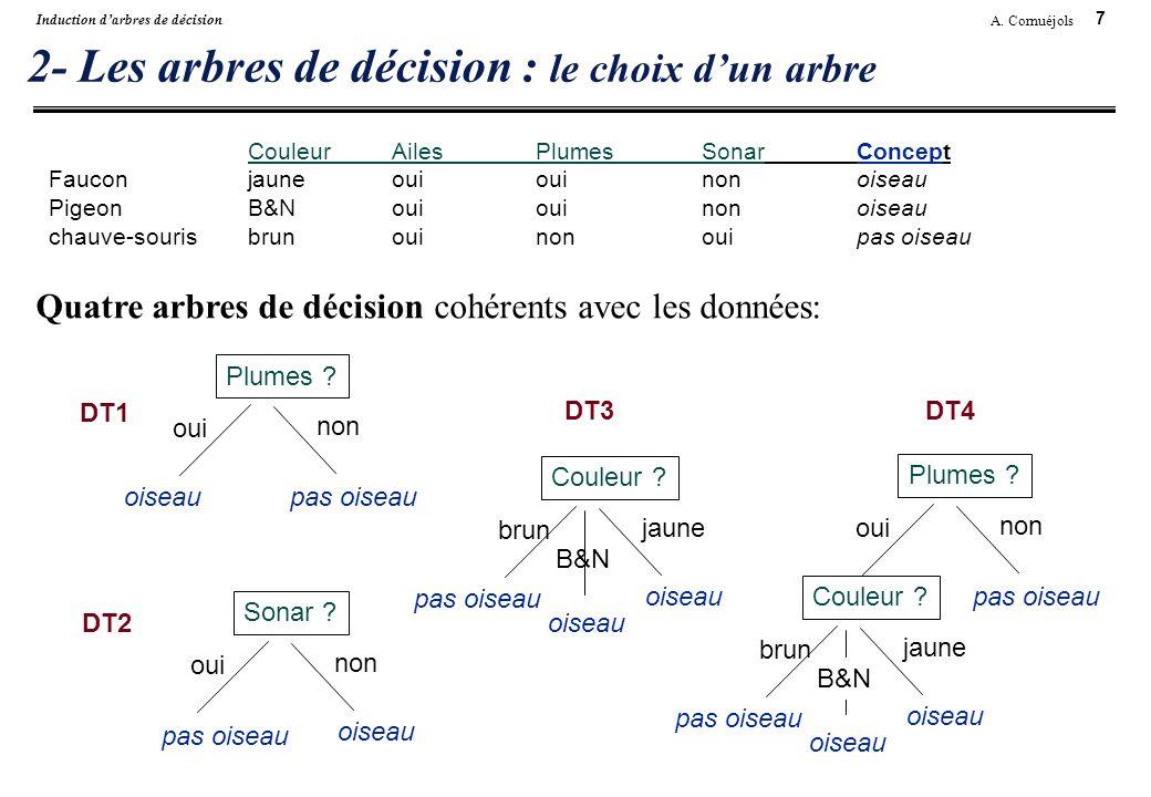 7 A. Cornuéjols Induction darbres de décision 2- Les arbres de décision : le choix dun arbre CouleurAilesPlumesSonarConcept Fauconjauneouiouinonoiseau