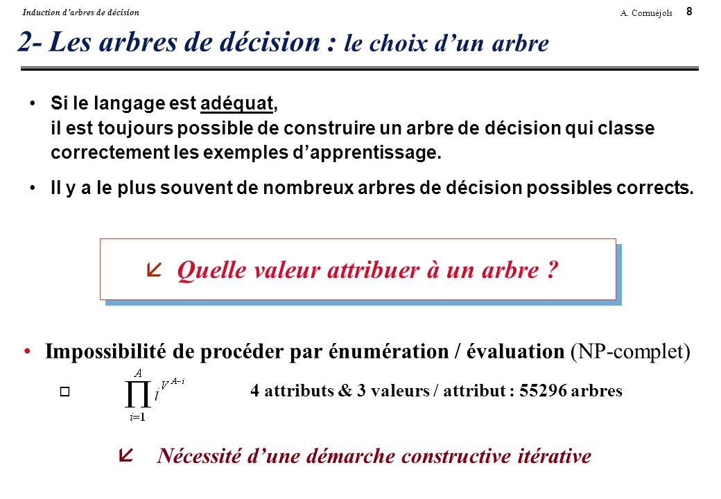 8 A. Cornuéjols Induction darbres de décision 2- Les arbres de décision : le choix dun arbre Si le langage est adéquat, il est toujours possible de co