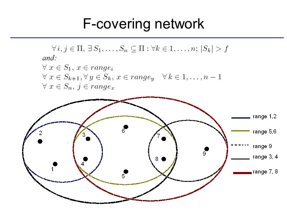 F-covering network
