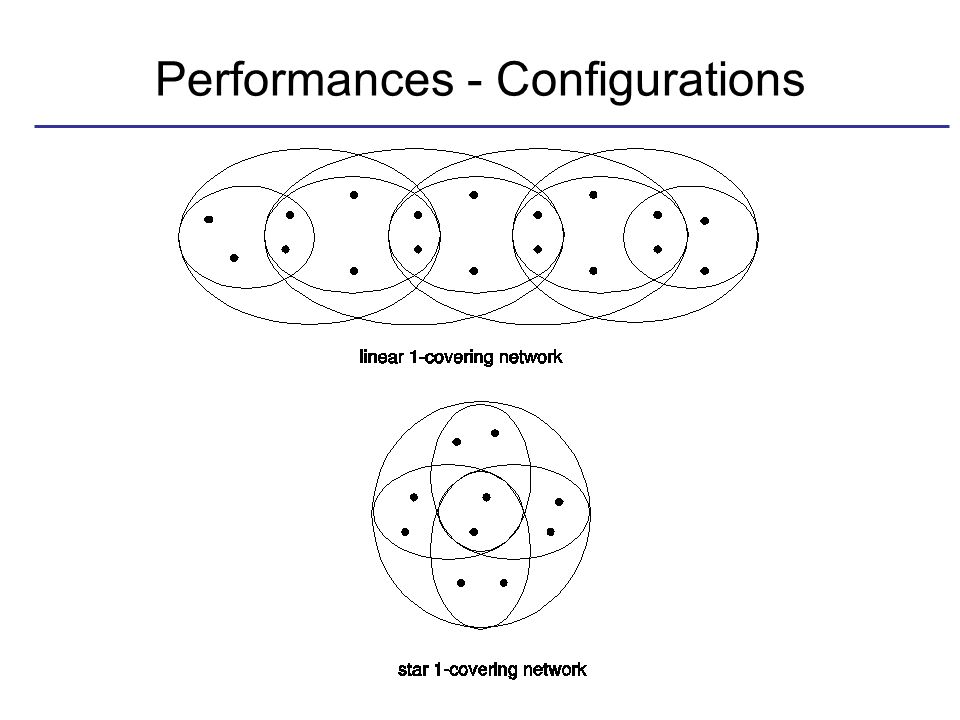 Performances - Configurations