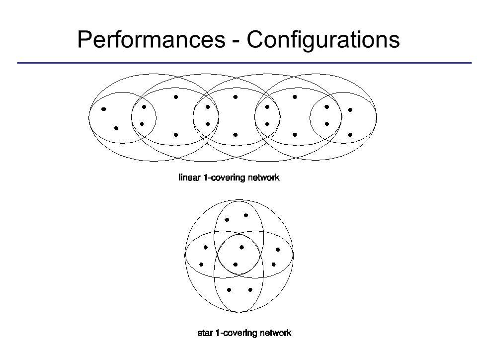 Performances - Configurations