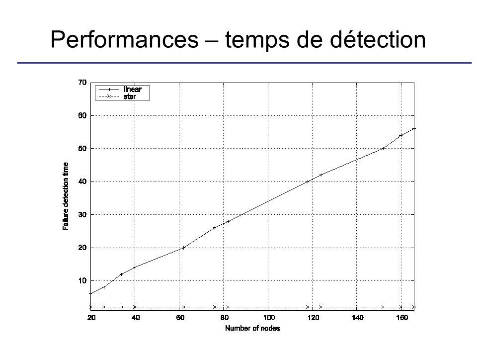 Performances – temps de détection