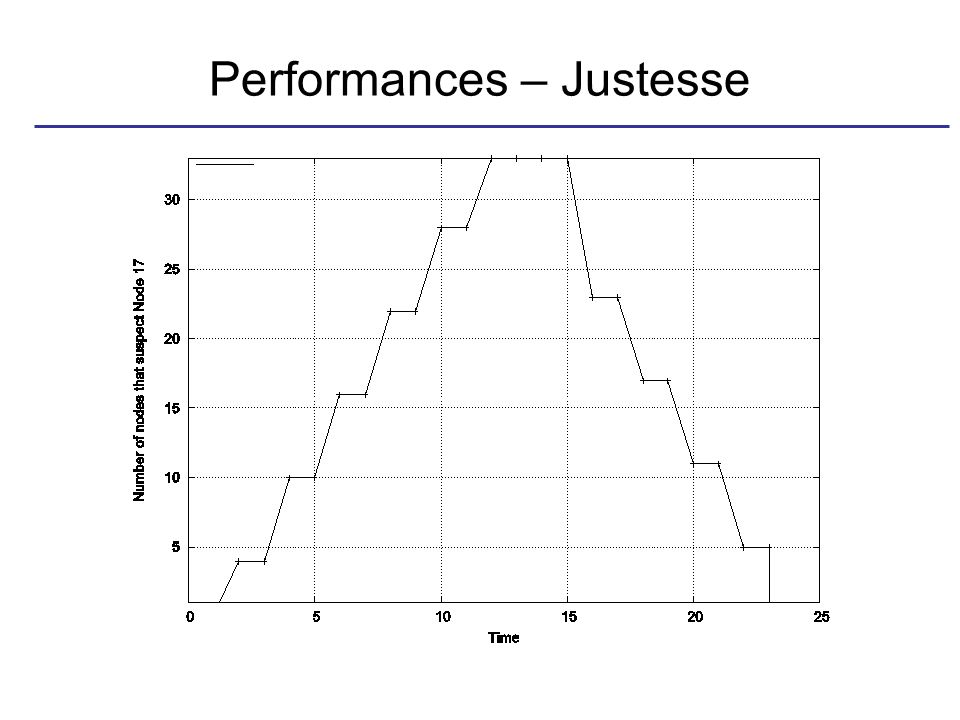 Performances – Justesse