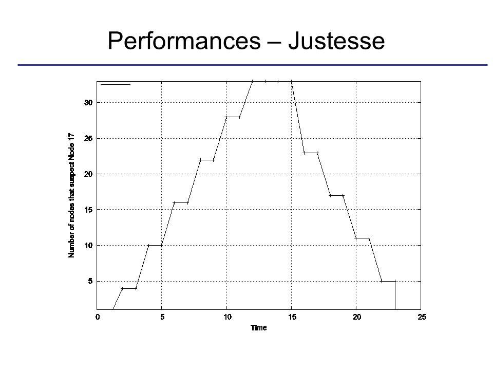 Performances – Justesse