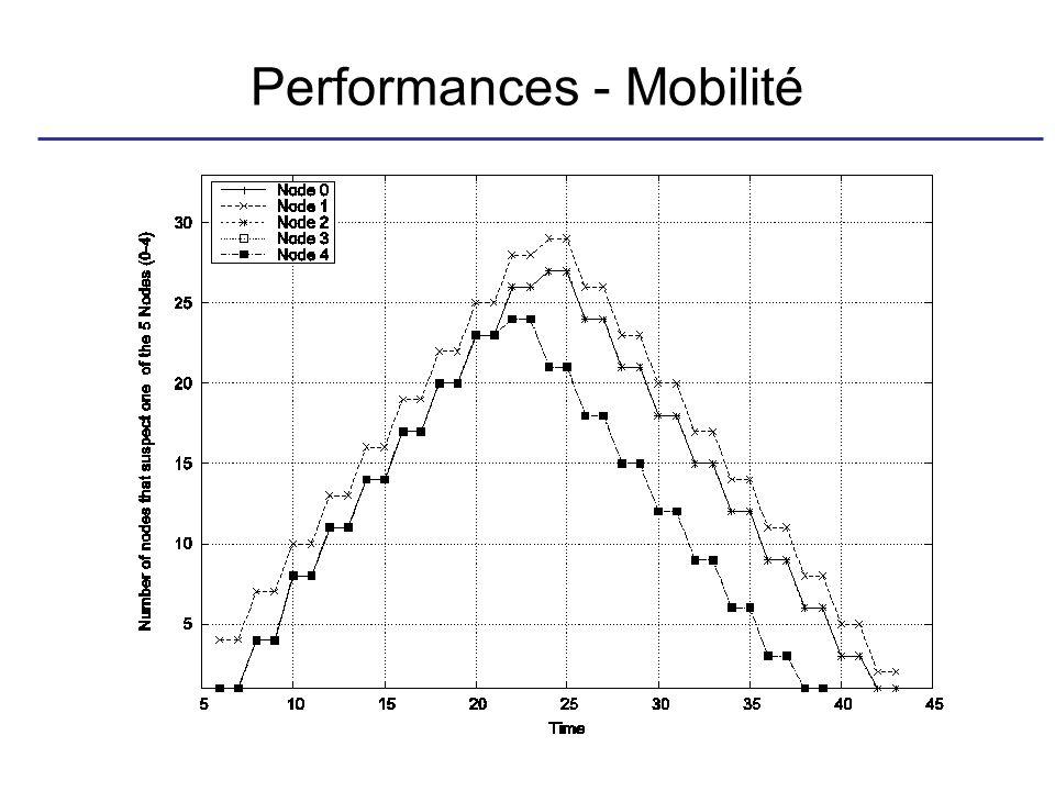 Performances - Mobilité