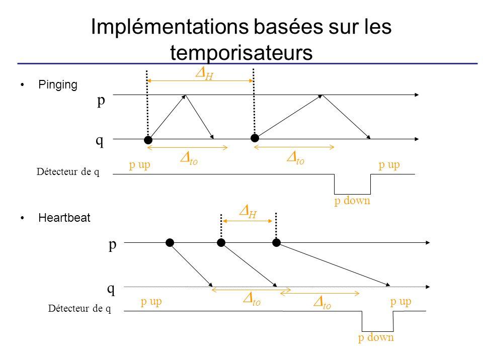 Implémentations basées sur les temporisateurs Pinging Heartbeat to Détecteur de q p up p down p up p q Détecteur de q p up p down p up p q H H to