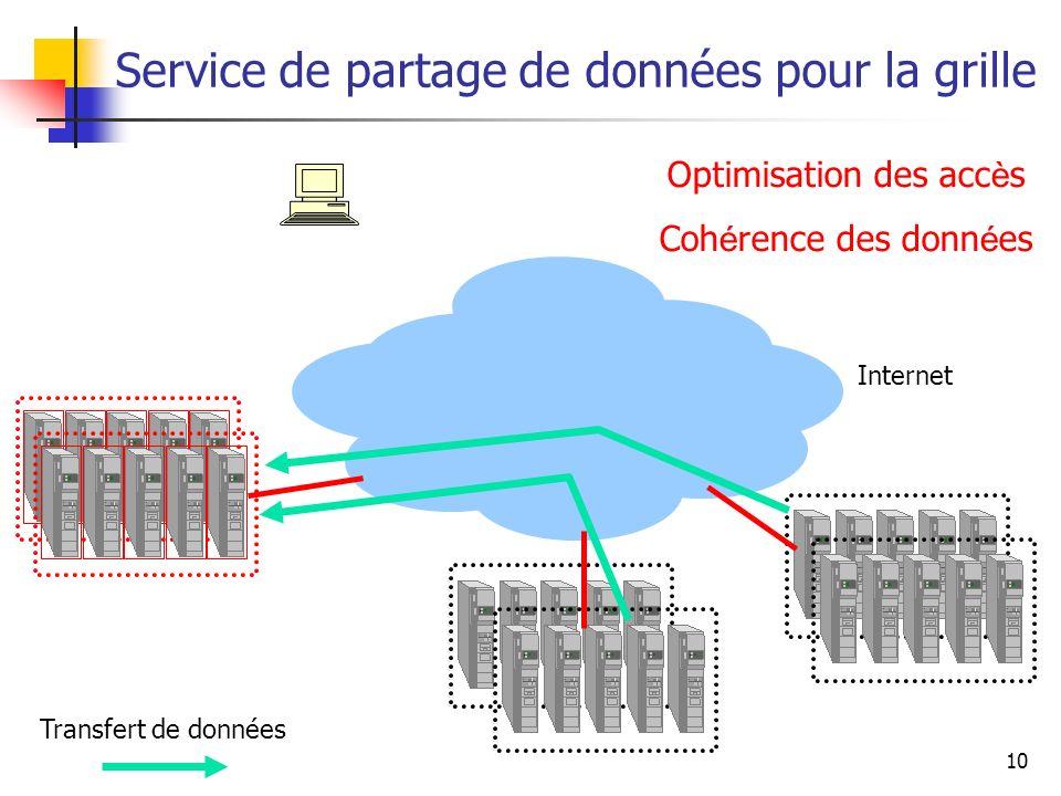 10 Service de partage de données pour la grille Transfert de données Internet Optimisation des accès Cohérence des données Optimisation des acc è s Co