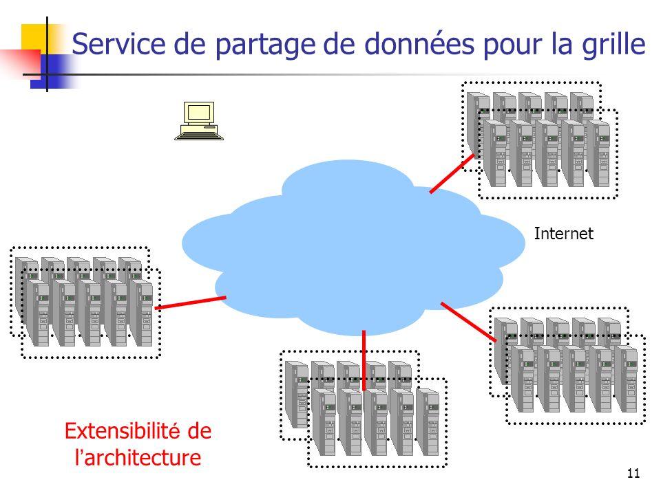 11 Service de partage de données pour la grille Internet Extensibilité de larchitecture Internet