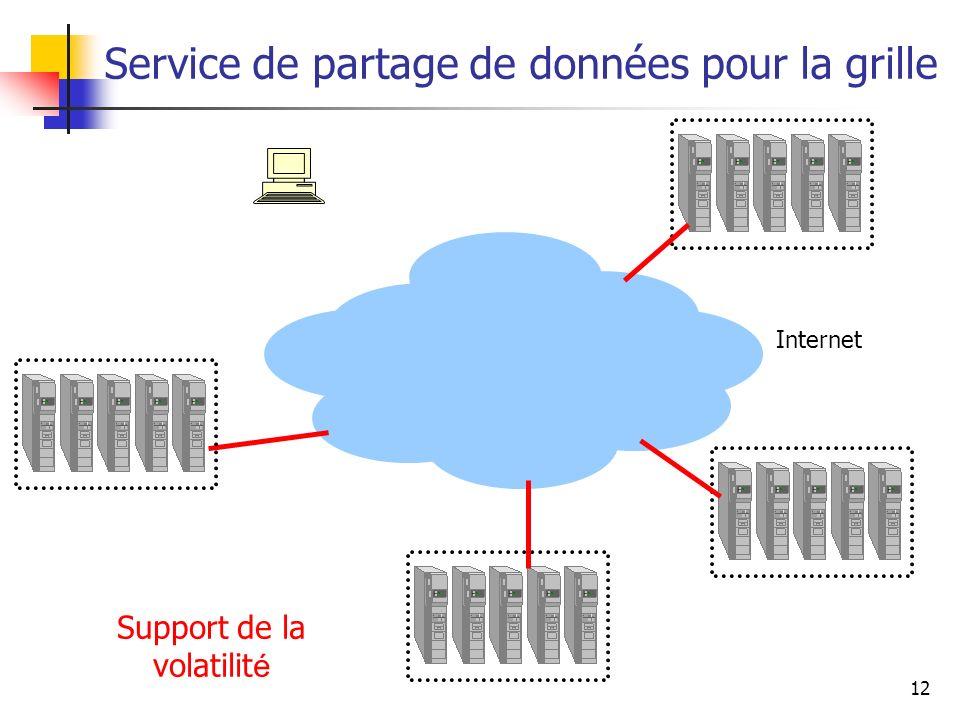 12 Service de partage de données pour la grille Internet Support de la volatilité Internet Support de la volatilit é