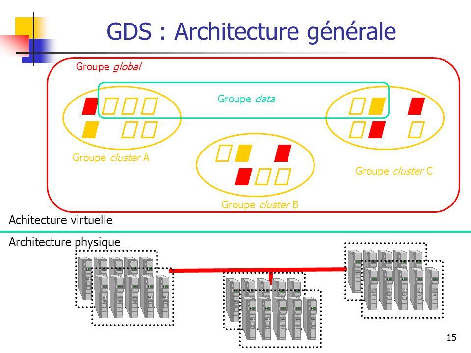 15 GDS : Architecture générale Groupe global Groupe cluster A Groupe cluster B Groupe cluster C Groupe data Architecture physique Achitecture virtuell