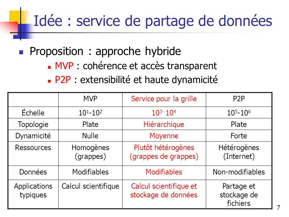 7 Idée : service de partage de données Proposition : approche hybride MVP : cohérence et accès transparent P2P : extensibilité et haute dynamicité MVP