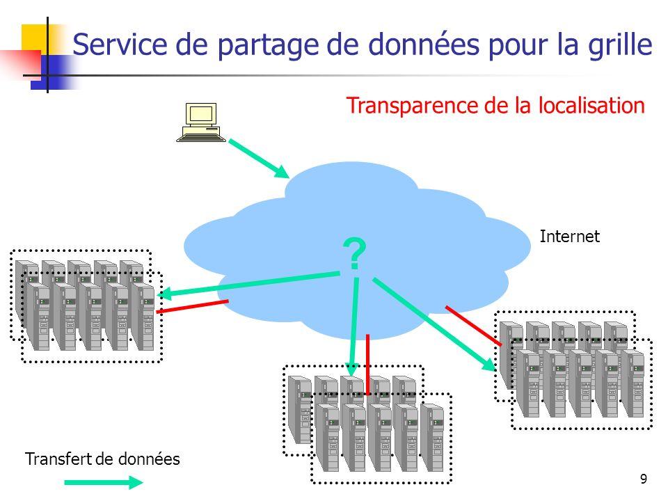 10 Service de partage de données pour la grille Transfert de données Internet Optimisation des accès Cohérence des données Optimisation des acc è s Coh é rence des donn é es Internet