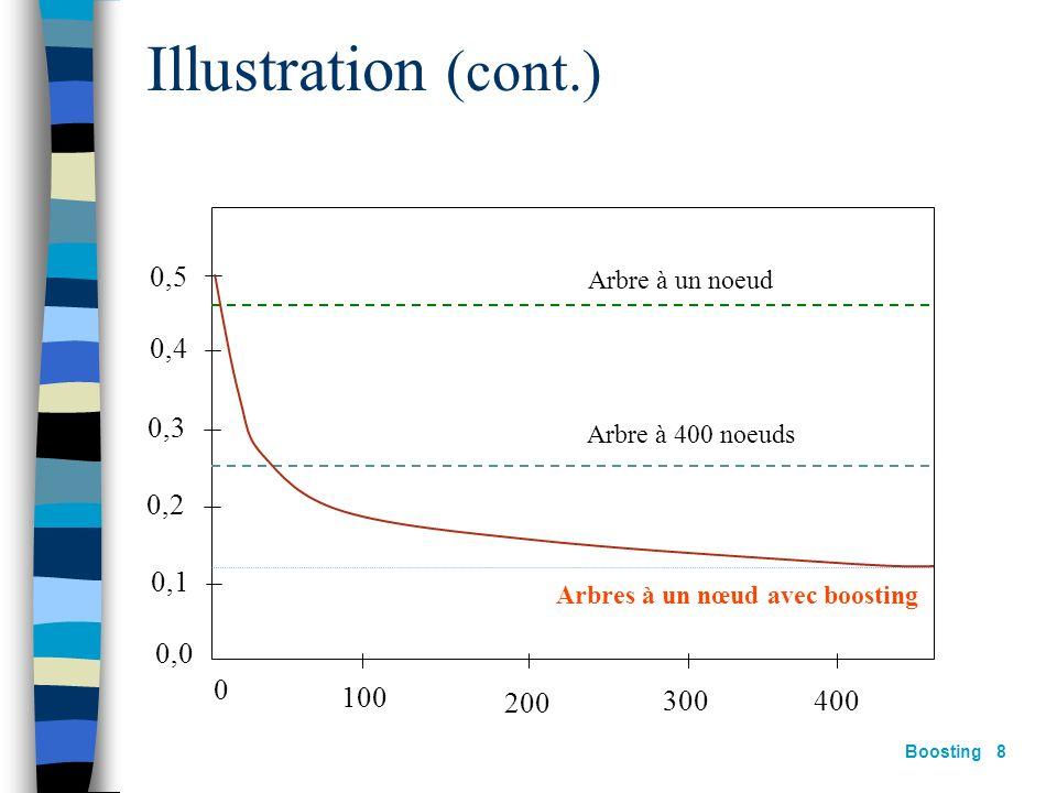 Boosting 7 Soit X un espace dentrée à 10 dimensions Les attributs sont indépendants et de distribution gaussienne Létiquette est définie par : 2000 exemples dapprentissages (1000+;1000-) 10000 exemples de test Apprentissage darbres de décision Illustration avec :