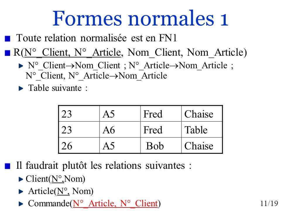 11/19 Formes normales 1 Toute relation normalisée est en FN1 R(N°_Client, N°_Article, Nom_Client, Nom_Article) N°_Client Nom_Client ; N°_Article Nom_A