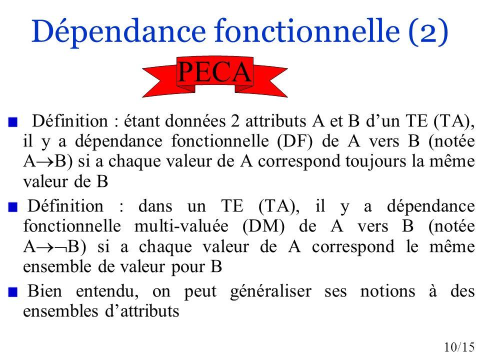 10/15 Dépendance fonctionnelle (2) Définition : étant données 2 attributs A et B dun TE (TA), il y a dépendance fonctionnelle (DF) de A vers B (notée