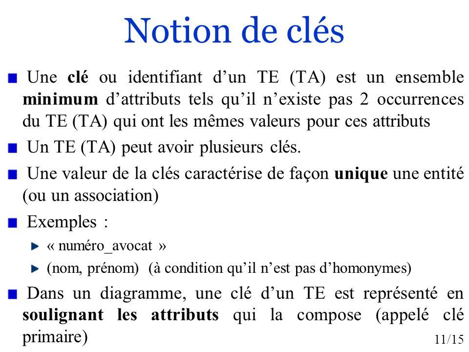 11/15 Notion de clés Une clé ou identifiant dun TE (TA) est un ensemble minimum dattributs tels quil nexiste pas 2 occurrences du TE (TA) qui ont les