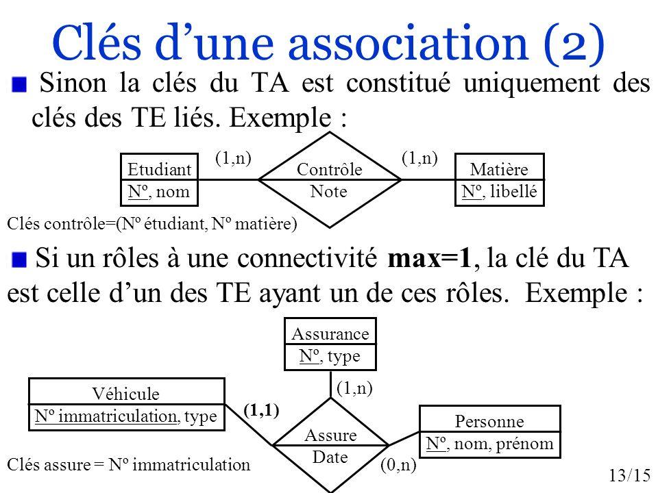 13/15 Clés dune association (2) Sinon la clés du TA est constitué uniquement des clés des TE liés. Exemple : Clés contrôle=(Nº étudiant, Nº matière) C