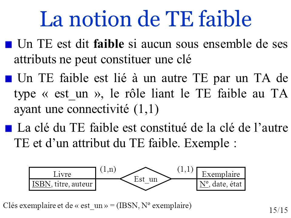 15/15 La notion de TE faible Un TE est dit faible si aucun sous ensemble de ses attributs ne peut constituer une clé Un TE faible est lié à un autre T