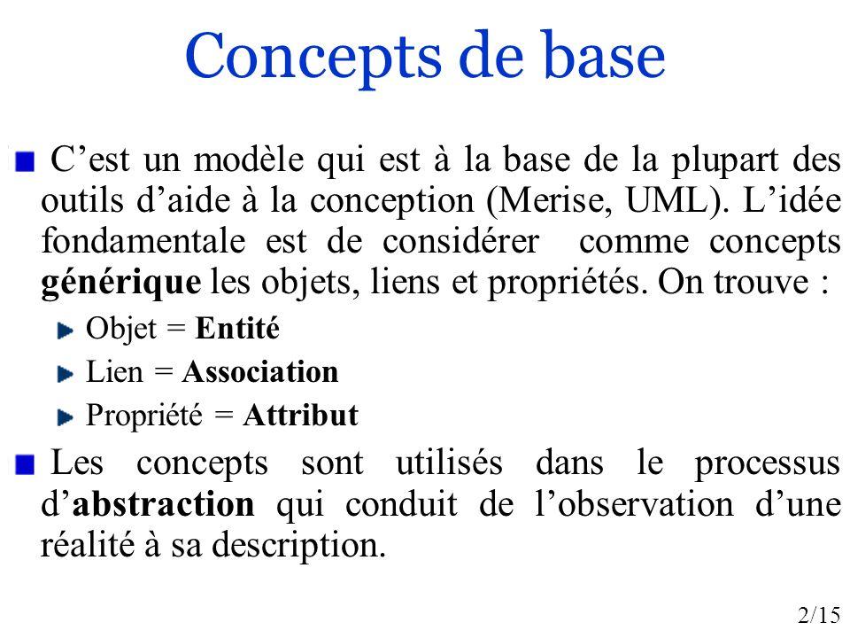 2/15 Concepts de base Cest un modèle qui est à la base de la plupart des outils daide à la conception (Merise, UML). Lidée fondamentale est de considé