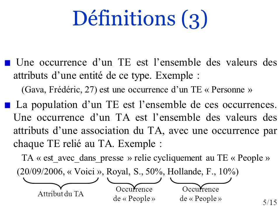 5/15 Définitions (3) Une occurrence dun TE est lensemble des valeurs des attributs dune entité de ce type. Exemple : (Gava, Frédéric, 27) est une occu