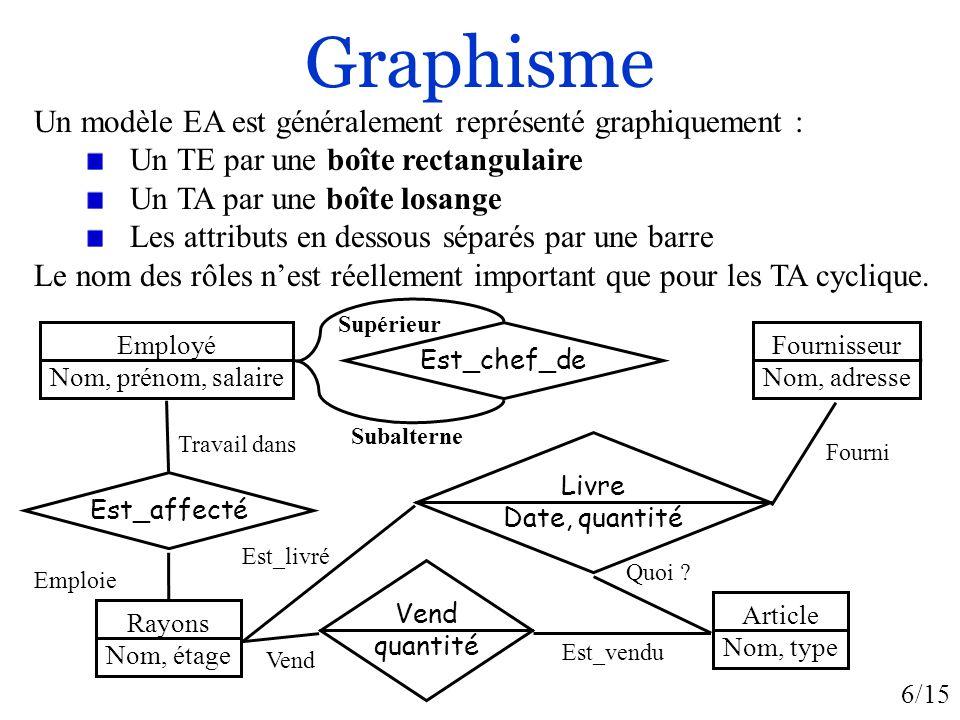 6/15 Graphisme Un modèle EA est généralement représenté graphiquement : Un TE par une boîte rectangulaire Un TA par une boîte losange Les attributs en