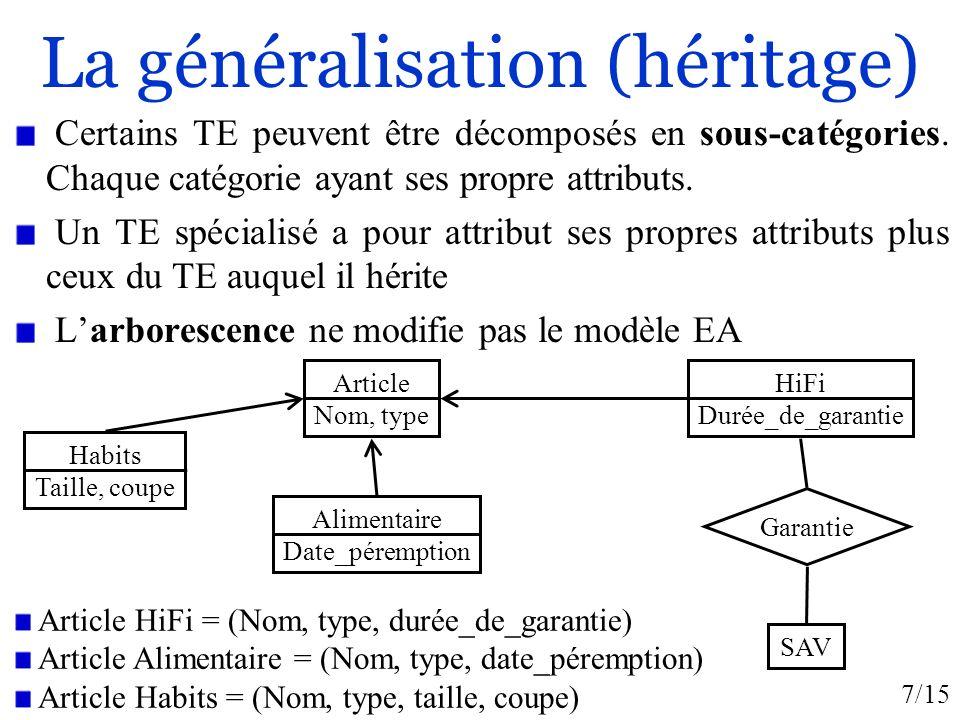 7/15 La généralisation (héritage) Certains TE peuvent être décomposés en sous-catégories. Chaque catégorie ayant ses propre attributs. Un TE spécialis