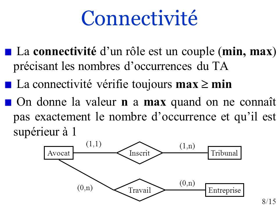 8/15 Connectivité La connectivité dun rôle est un couple (min, max) précisant les nombres doccurrences du TA La connectivité vérifie toujours max min