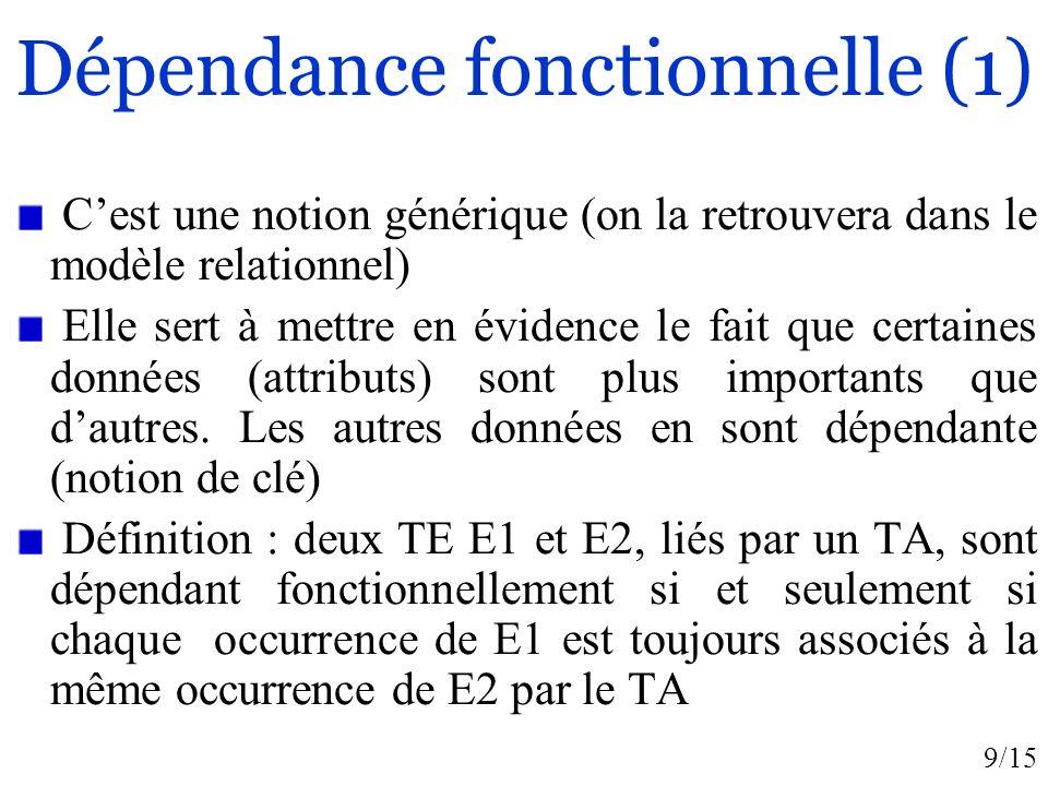 9/15 Dépendance fonctionnelle (1) Cest une notion générique (on la retrouvera dans le modèle relationnel) Elle sert à mettre en évidence le fait que c