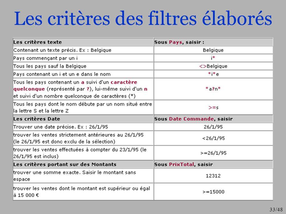 33/48 Les critères des filtres élaborés