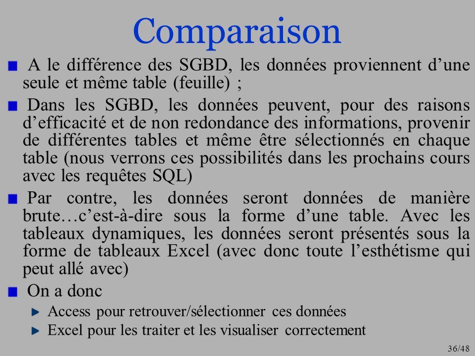 36/48 Comparaison A le différence des SGBD, les données proviennent dune seule et même table (feuille) ; Dans les SGBD, les données peuvent, pour des
