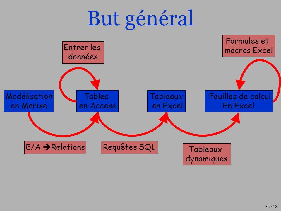 37/48 But général Modélisation en Merise Tables en Access Tableaux en Excel Feuilles de calcul En Excel E/A RelationsRequêtes SQL Tableaux dynamiques