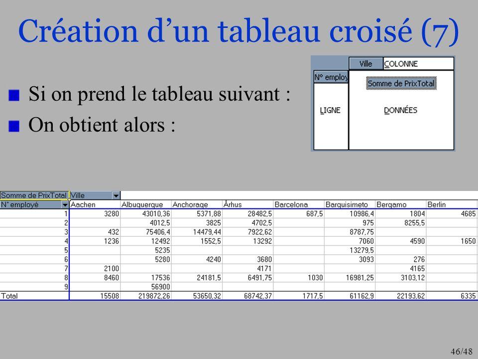 47/48 Plus de détails Vous trouverez plus de détails et doptions supplémentaires sur regrouper les données par dates améliorer la présentation dun tableau croisé etc… à ladresse suivante : http://www.top-assistante.com/ PECA