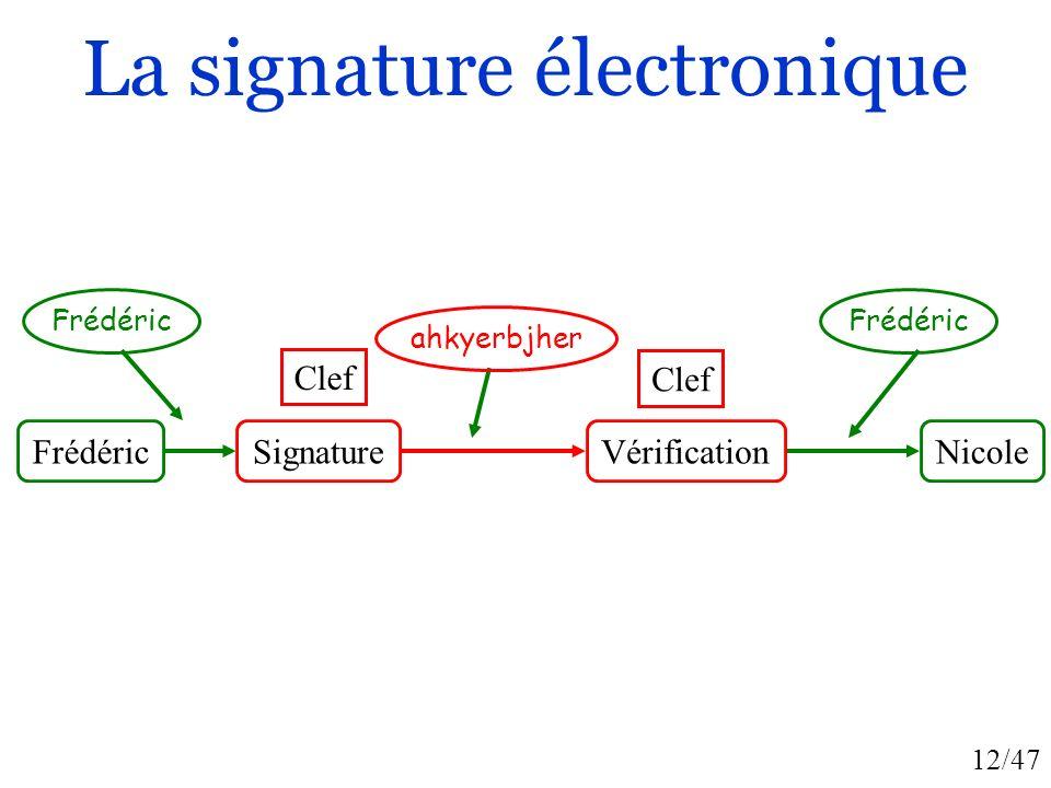 12/47 La signature électronique SignatureFrédéric Clef Frédéric Nicole Frédéric Vérification Clef ahkyerbjher