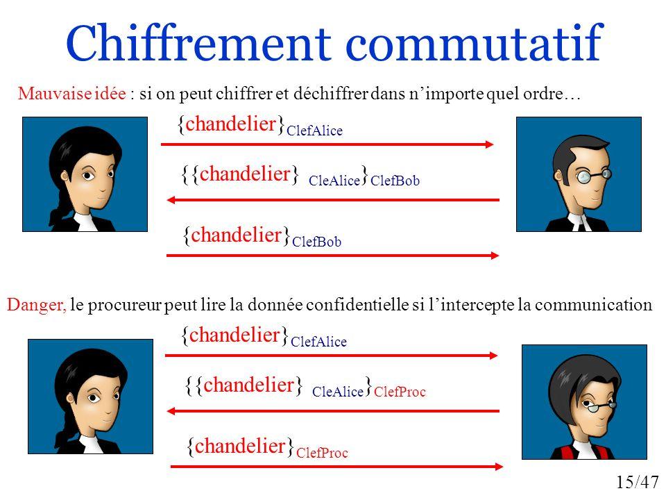 15/47 Chiffrement commutatif {chandelier} ClefAlice {{chandelier} CleAlice } ClefBob {chandelier} ClefBob Danger, le procureur peut lire la donnée con