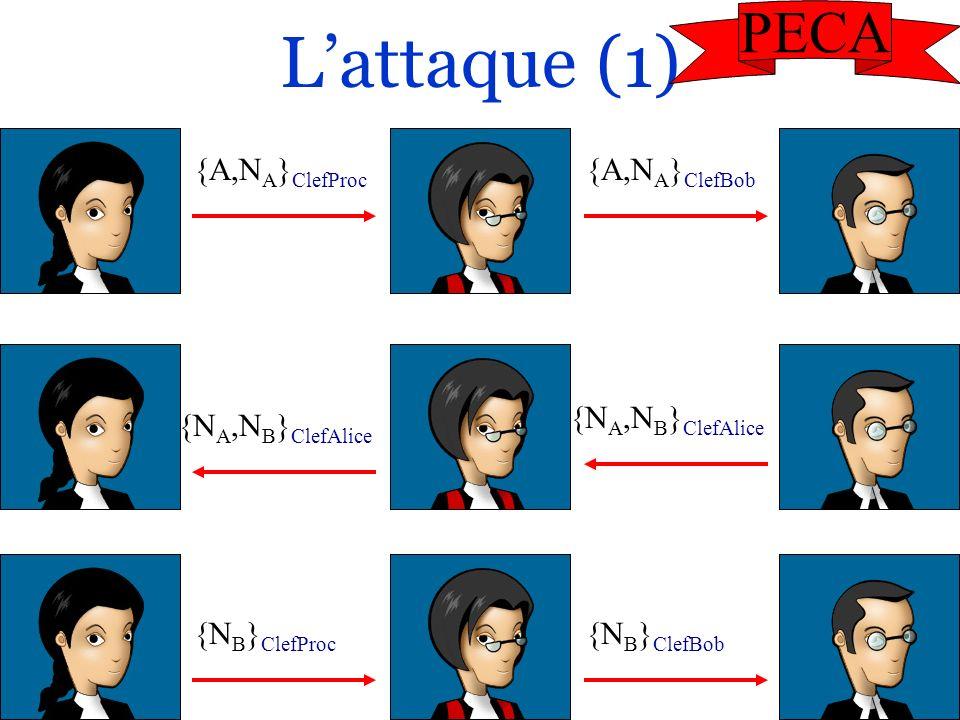 19/47 Lattaque (1) {A,N A } ClefProc {A,N A } ClefBob {N A,N B } ClefAlice {N B } ClefProc {N B } ClefBob PECA
