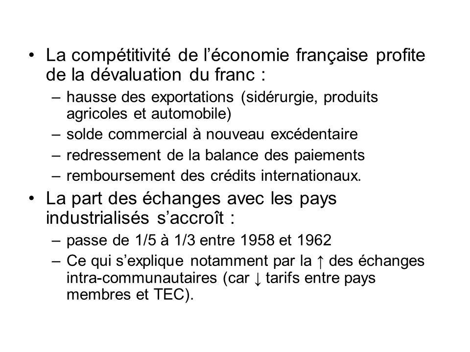 La compétitivité de léconomie française profite de la dévaluation du franc : –hausse des exportations (sidérurgie, produits agricoles et automobile) –