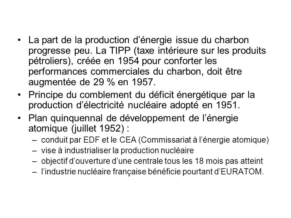 La part de la production dénergie issue du charbon progresse peu. La TIPP (taxe intérieure sur les produits pétroliers), créée en 1954 pour conforter