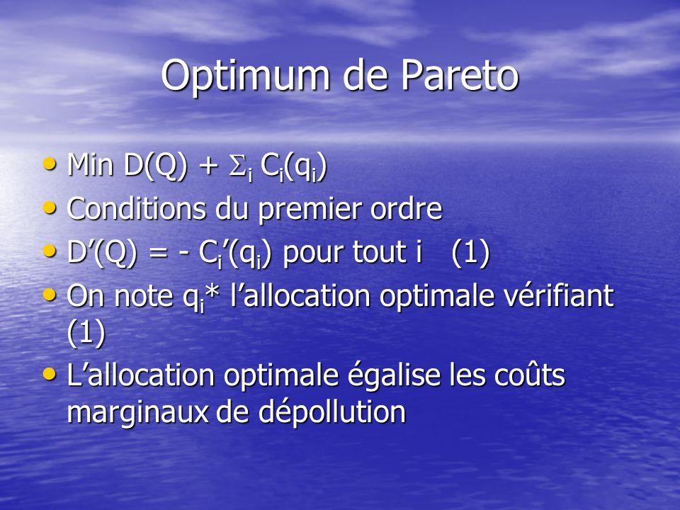 La taxe pigouvienne N firmes, i = 1,…,n N firmes, i = 1,…,n q i quantité de pollution émise par la firme i q i quantité de pollution émise par la firm