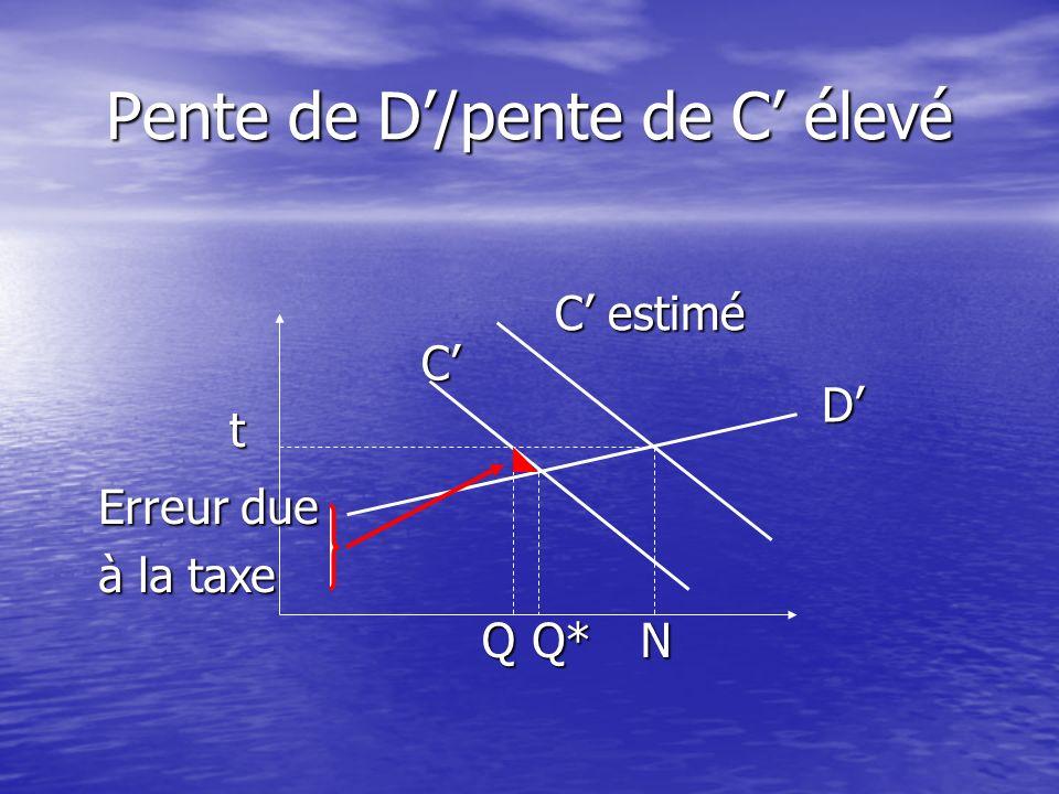 t D C estimé C QQ*N Erreur due à la norme