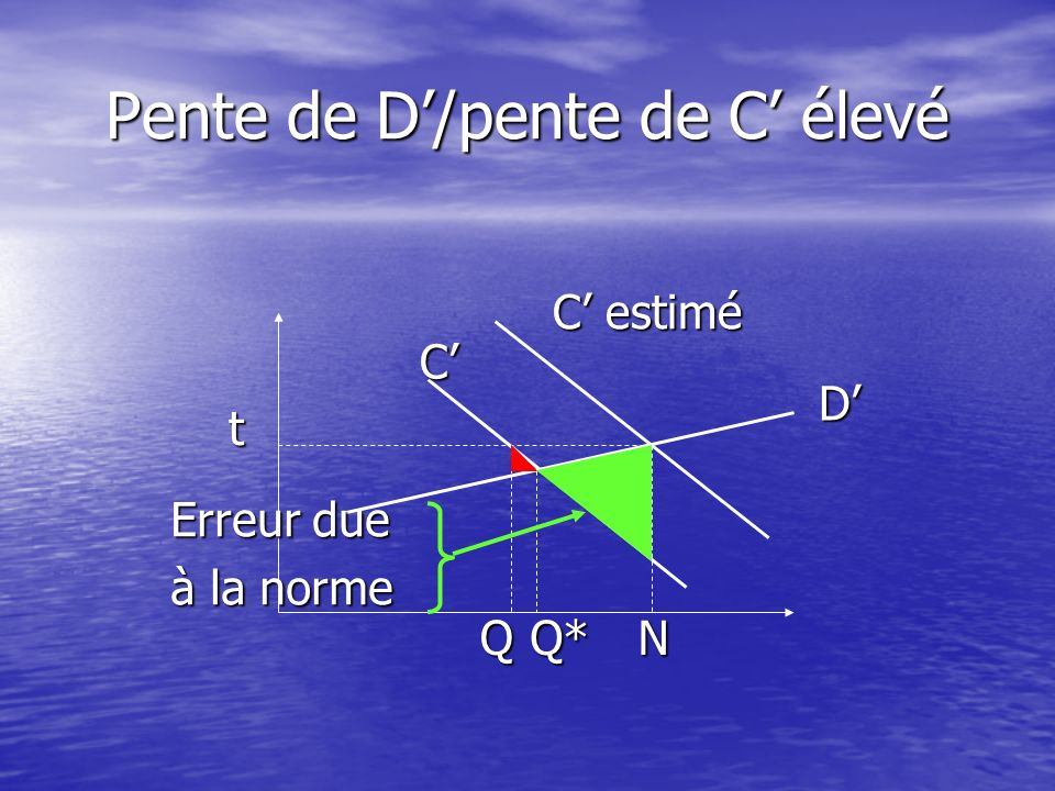 Pente de D/pente de C élevé t C estimé C D QQ*N Erreur due à la taxe