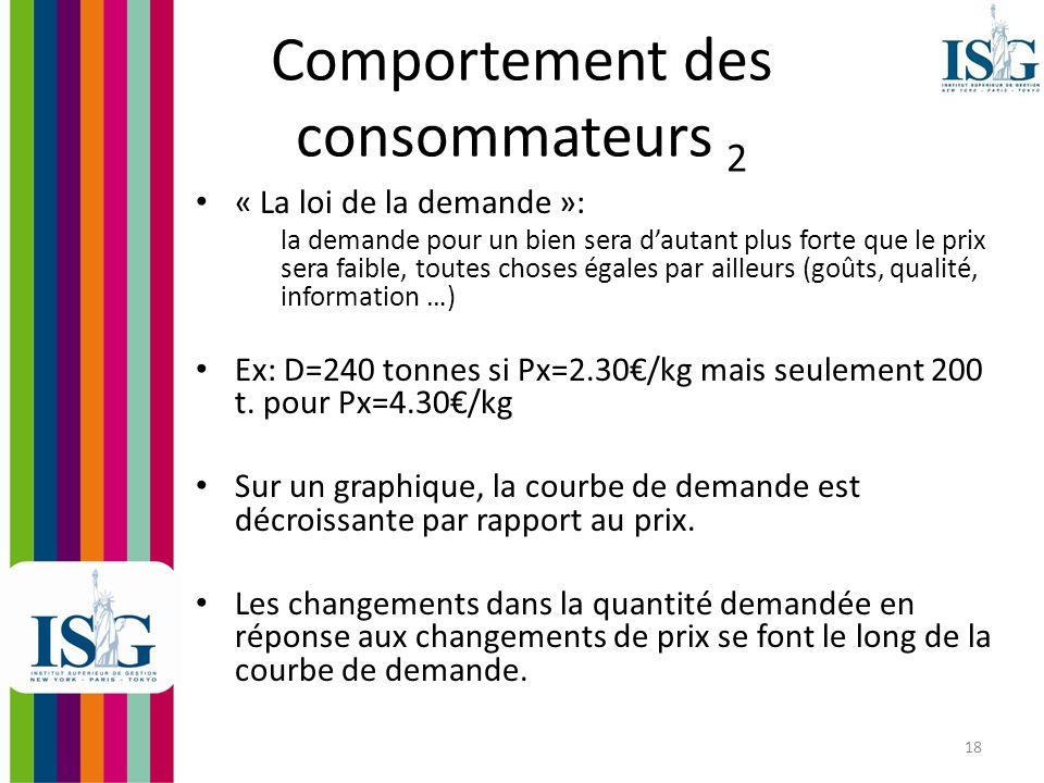 19 Exemple Quantité Demandée Prix Courbe de Demande 240 4.30 200 2.30