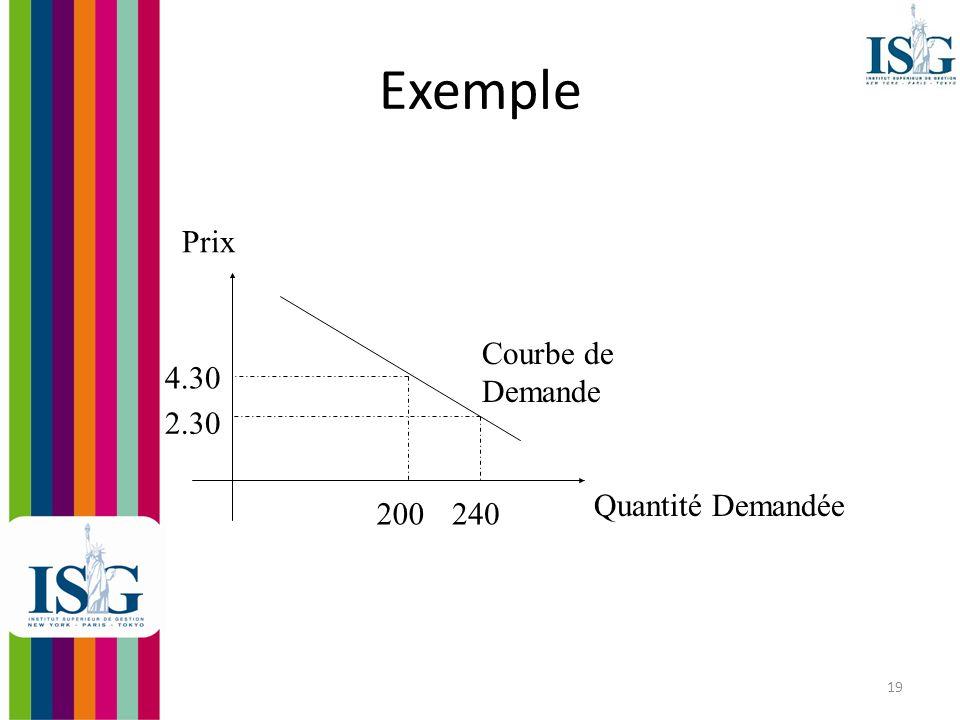 20 Comportement des producteurs La quantité offerte correspond aux B&S que les entreprises souhaitent vendre à un prix donné.