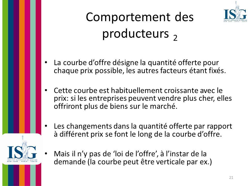 22 Exemple Quantité Offerte Prix Courbe dOffre 2.30 240 4.30 340