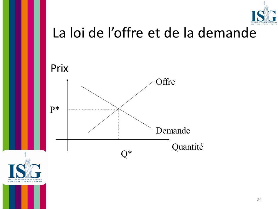 25 La loi de loffre et de la demande 2 Lintersection des courbes doffre et de demande déterminent le prix déquilibre Léchange seffectue au prix P* et pour une quantité Q* lorsque les 2 courbes se croisent.