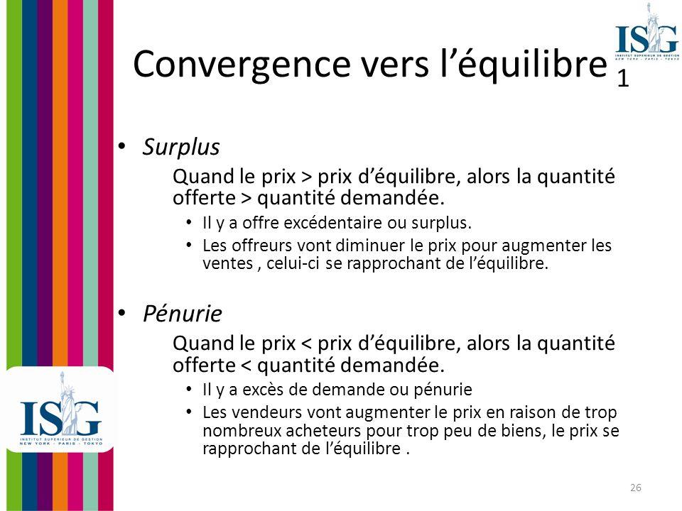 27 Convergence vers léquilibre 2 Main invisible : les interactions entre les acteurs nous amènent à léquilibre : Léquilibre est une situation dans laquelle plusieurs forces en présence annulent leurs effets respectifs.