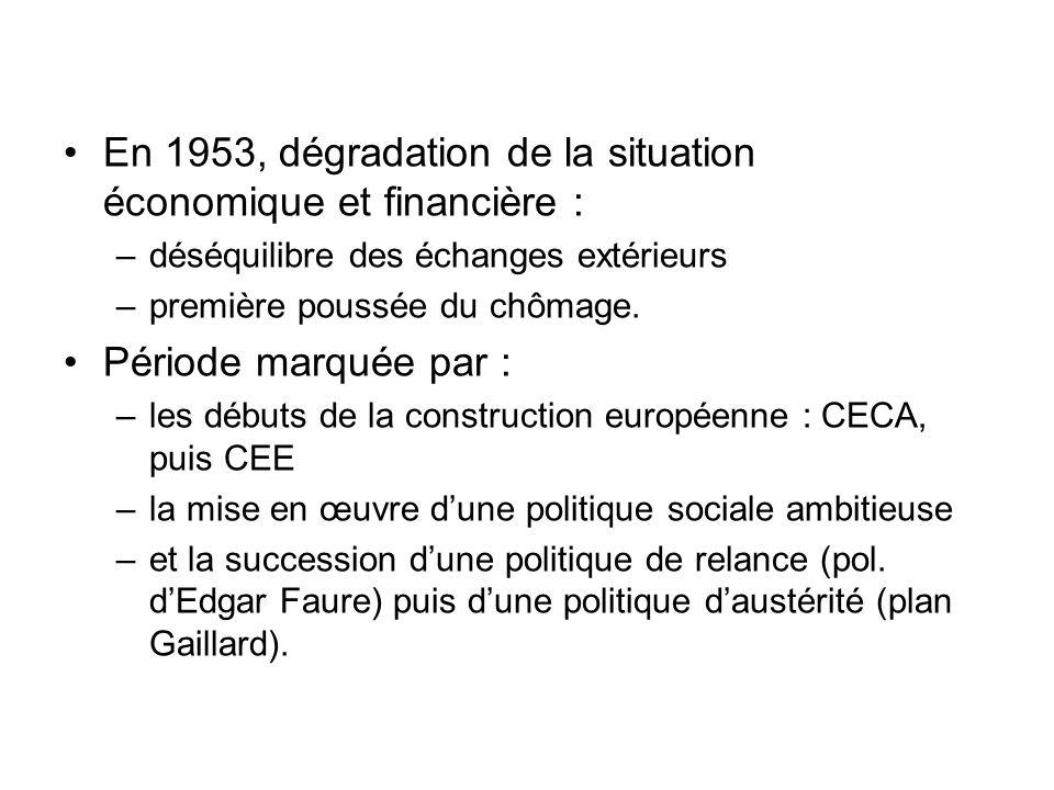 En 1953, dégradation de la situation économique et financière : –déséquilibre des échanges extérieurs –première poussée du chômage. Période marquée pa