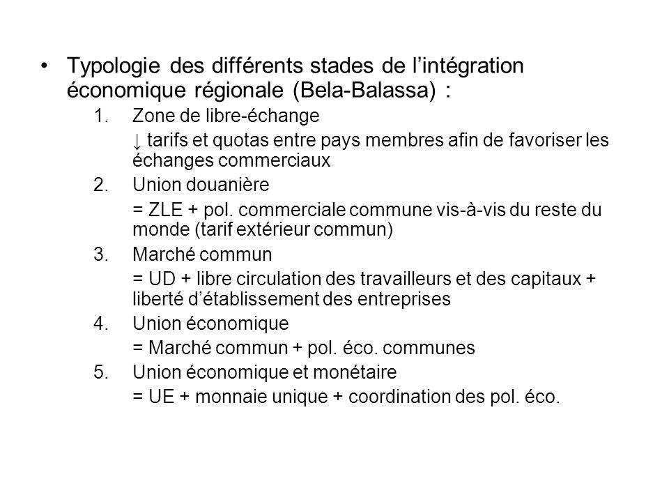Typologie des différents stades de lintégration économique régionale (Bela-Balassa) : 1.Zone de libre-échange tarifs et quotas entre pays membres afin