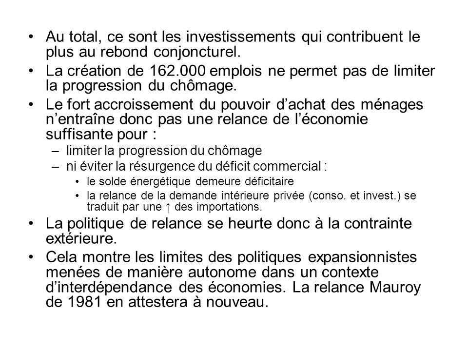 Au total, ce sont les investissements qui contribuent le plus au rebond conjoncturel. La création de 162.000 emplois ne permet pas de limiter la progr