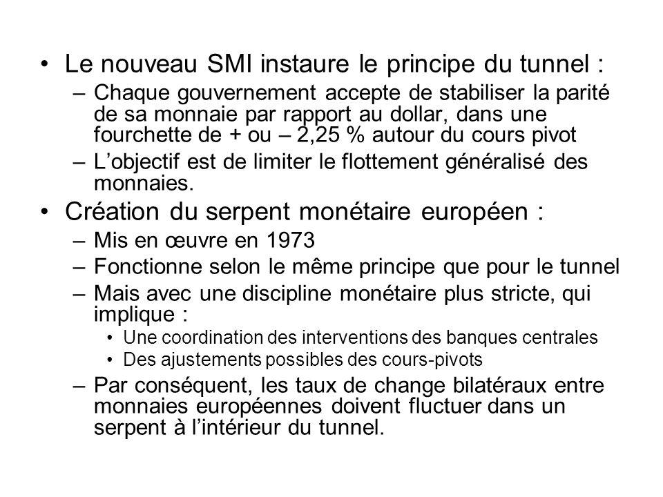 Le nouveau SMI instaure le principe du tunnel : –Chaque gouvernement accepte de stabiliser la parité de sa monnaie par rapport au dollar, dans une fou